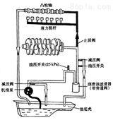 [新品] 球磨机润滑系统三螺杆泵组(SNH120R46U12.1W2螺杆泵)